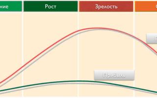 Барабулька  – подробное описание,разновидности, особенности питания и жизненного цикла